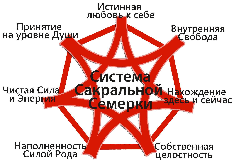 Система Сакральной Семерки Алена Краснова